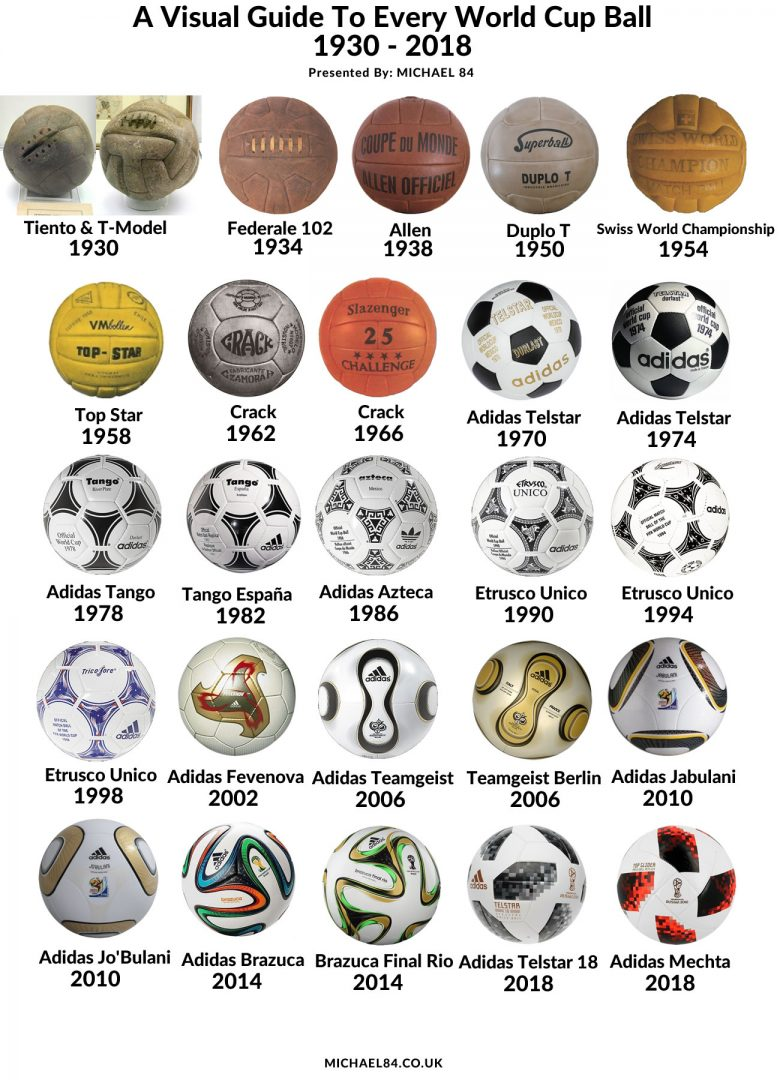 Every World Cup Football 1930 - 2018