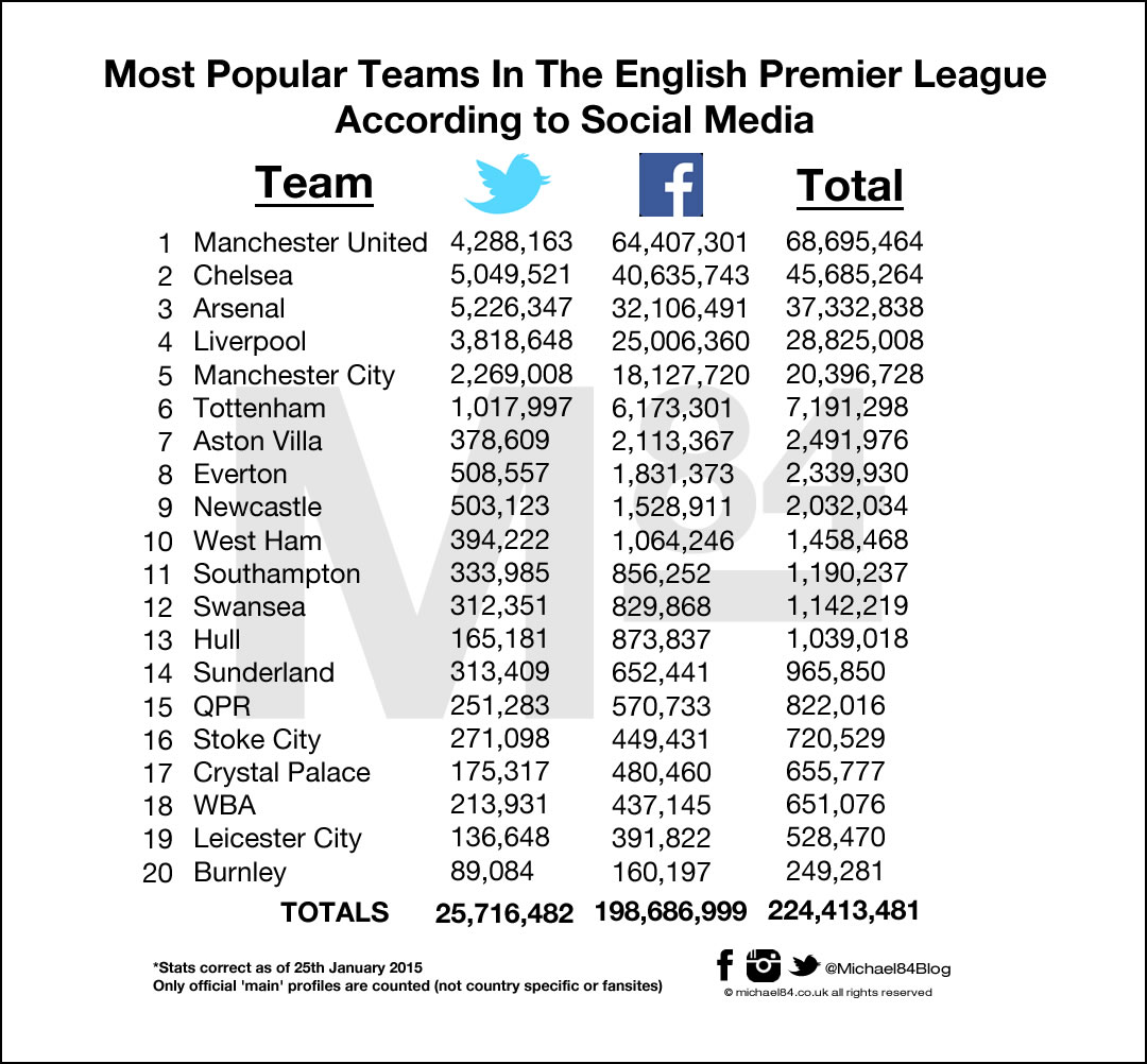 Premier League Social Media League Table